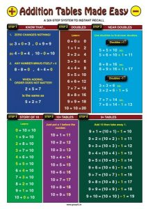 Addition Tables Made Easy